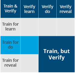 "Train, But Verify enforces ""do"" and ""reveal"" policies"